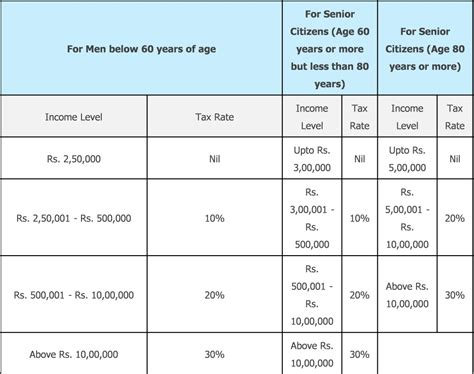 mat rate in india ay 2015 16 income tax chart fy 2015 16 tds chart ay 2015 16 sensys