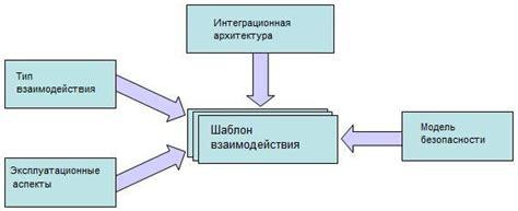 enterprise pattern library шаблоны взаимодействия приложений в корпоративных системах