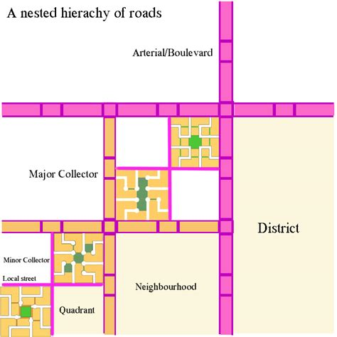 repository pattern hierarchy file fused grid nested hierarchy of roads jpg wikipedia