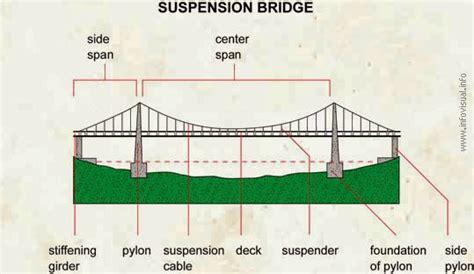 suspension bridge diagram civil engineering fresher types of bridges