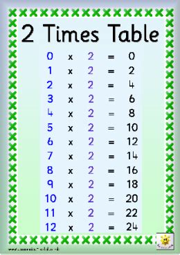 X2 Table by Times Table X2 3 4 Maths4han