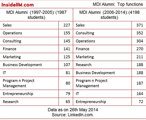 Mdi Part Time Mba Pattern by Where Are The Non Iim Top School Alumni Insideiim