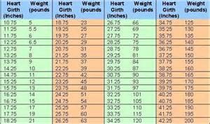 Backyard Goat Farming Goat Weight Chart Tape Measure Google Search Animals