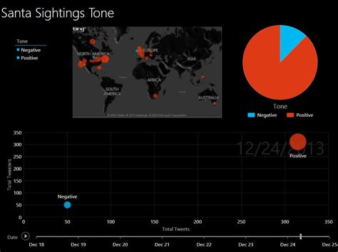Sightings Sightings And More Sightings by Happy Holidays With Power Bi Part 1 Where S Santa Now