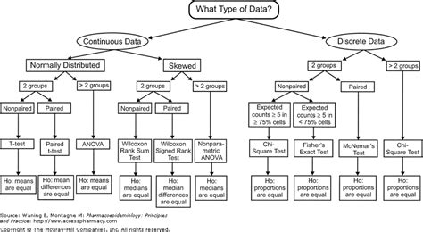 statistics flowchart chart of statistical tests book covers