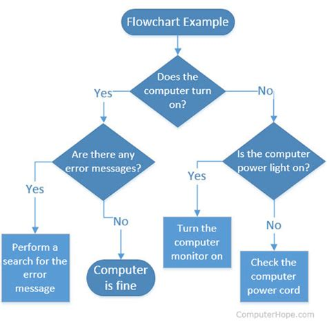 computer flow chart template what is flowchart
