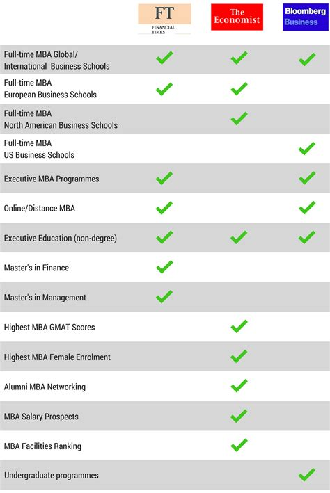 Business Week Mba Ranking Non Us by Which Business School Rankings To Check Out