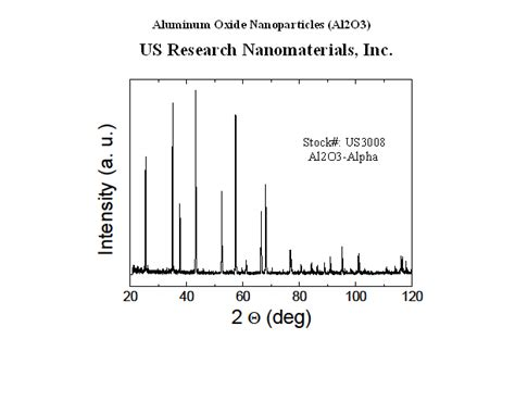 xrd pattern alumina aluminum oxide nanoparticles al2o3 aluminum oxide