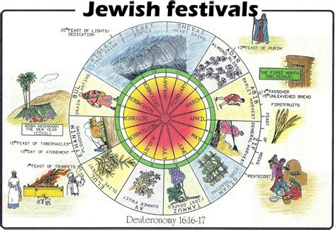 What Calendar Do They Use In Israel Hebrew Biblical Calendar What Is The Difference Between