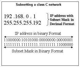 subnetting tutorial exles step by step tutorial by expert to understand ip adressing