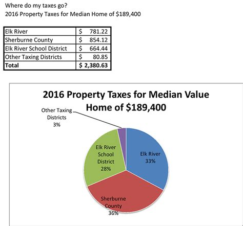 Sherburne County Property Tax Records Understanding Property Taxes Elk River Mn Official