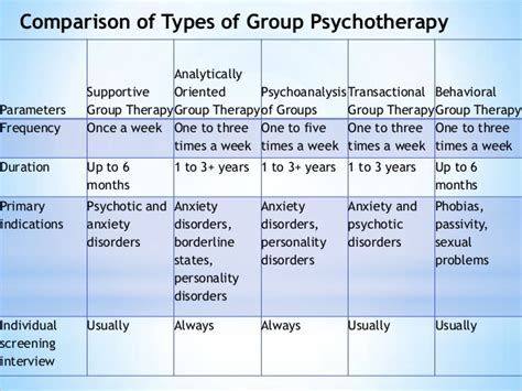 different types of therapy psychotherapies