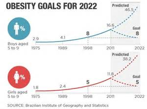 An Eye For An Eye Only Makes The World Blind Beating The Bulge Brazil S Burgeoning Obesity Problem