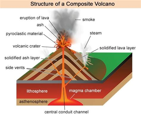 diagram of volcanoe a comprehensive guide to composite volcanoes