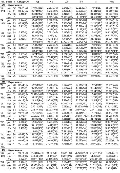 Standard Entropy Change Table Entropy Change Table Standard Molar Entropy Table Pictures To Pin On Pinsdaddy Entropylesson5