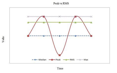 capacitor voltage rating rms or peak understanding peak and rms power ratings on car speakers sonic electronix