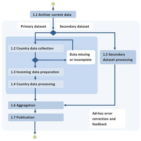 information workflow ess website ess data workflow