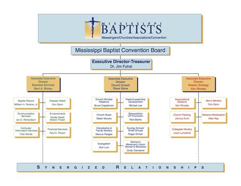 hierarchy chart southern baptist organizational structure images