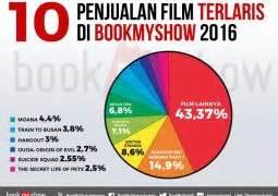 bookmyshow offers indonesia jakartakita com info jakarta semua tentang jakarta