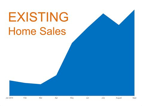 home sales hit highest level of the year keeping current