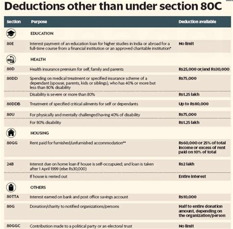 section 80 deductions deductions other than under section 80 myreality in