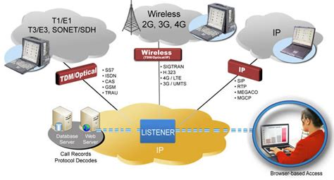 gl announces isdn t1 e1 physical layer monitoring
