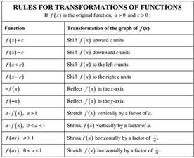 rules for transformation of functions algebra