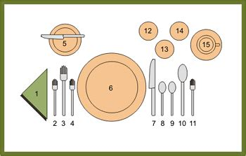what is the proper way to set a table huff rental frequently asked questions
