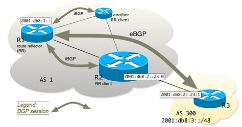 if you take a full bgp route table watch out theyre bored with bgp njetwork si