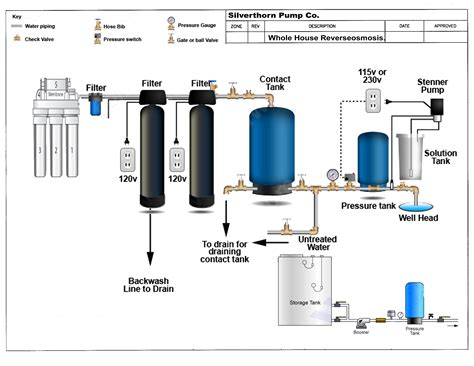 well water system diagram well water treatment