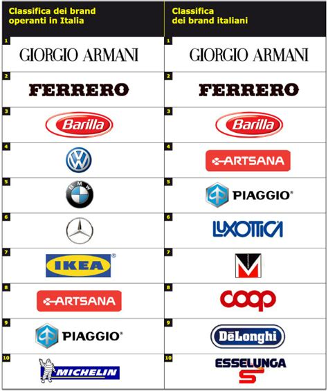 classifica automobilistiche brand identity magazine