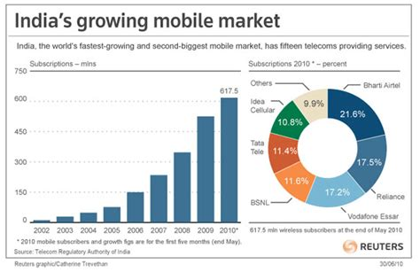 indian mobile india cellular market booms but not for operators news18