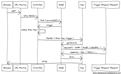 uml diagram generator save time and energy with uml diagram generator tools