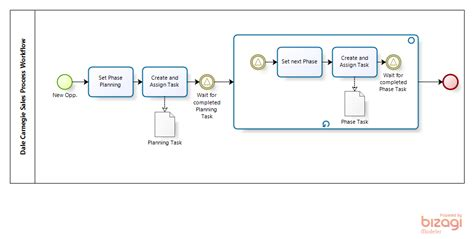 sales process workflow sales process in crm general discussion forum dynamics