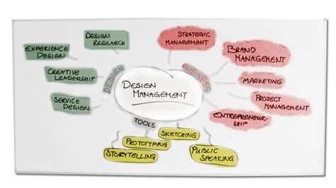 Design Management What Is | what is design management dm9 design management