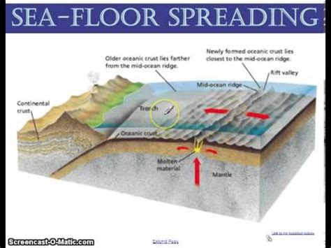 What Does Sea Floor Spreading by Sea Floor Spreading Lecture