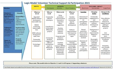 technical support plan template file logic model volunteer technical support 2015