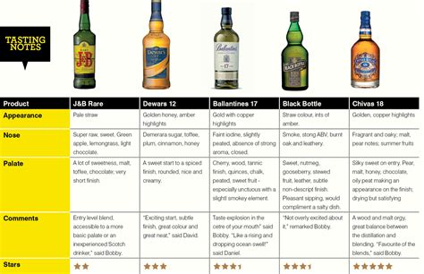 scotch tasting notes template scotch flavor chart