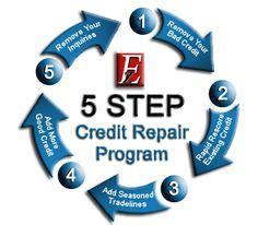 free kredit repair kit career land helpful work related articles on