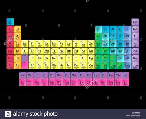 layout of elements modern periodic table in 18 column layout this table