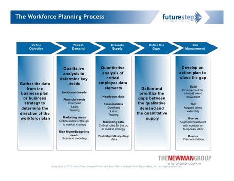 workforce planning connecting business strategy to talent