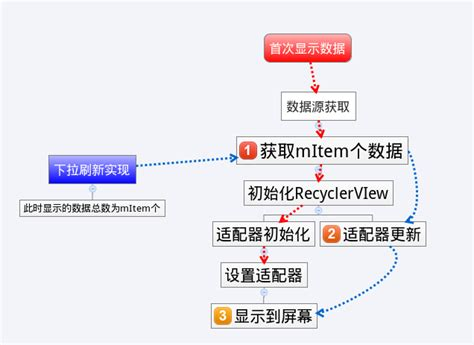 android layout collapsemode actionbarsize android r id home activity嵌套fragment 安卓状态栏高度