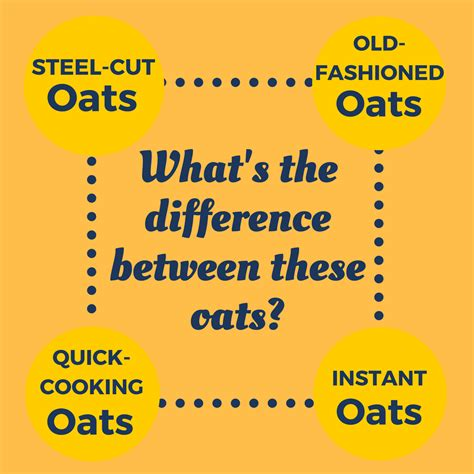 The Difference Between Steel Cut Old Fashioned Quick - different types of oats dinner tonight