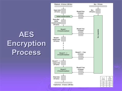 design criteria of block cipher advanced encryption standard modes of operation