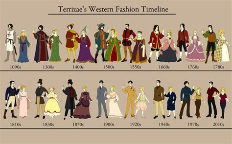 fashion illustration history timeline history of western fashion timeline timetoast timelines