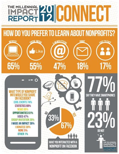 millennial social media statistics 62 best images about nonprofit posters infographics on