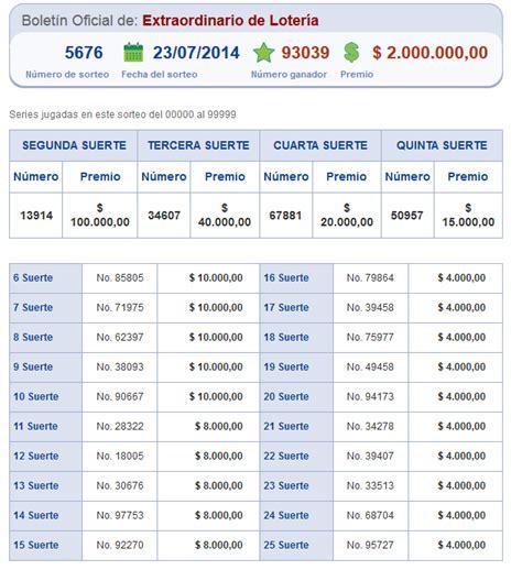 resultados loteria nacional de ecuador google resultados loter 237 a nacional sorteo 5676 ecuador noticias