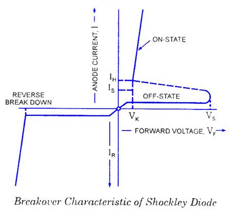 diode voltage current characteristics gt shockley diode today s circuits