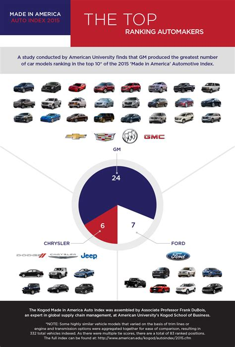 American Mba Ranking by American Made Vehicles Ranking General Motors Tops Ford