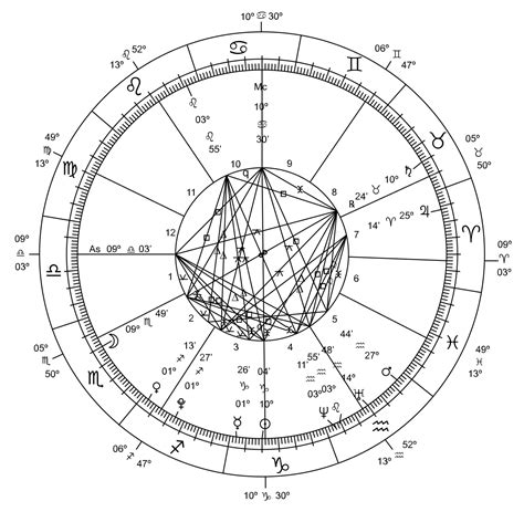 times of india astrology section agricultural astrology wikipedia